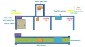 Automated Inspection Systems